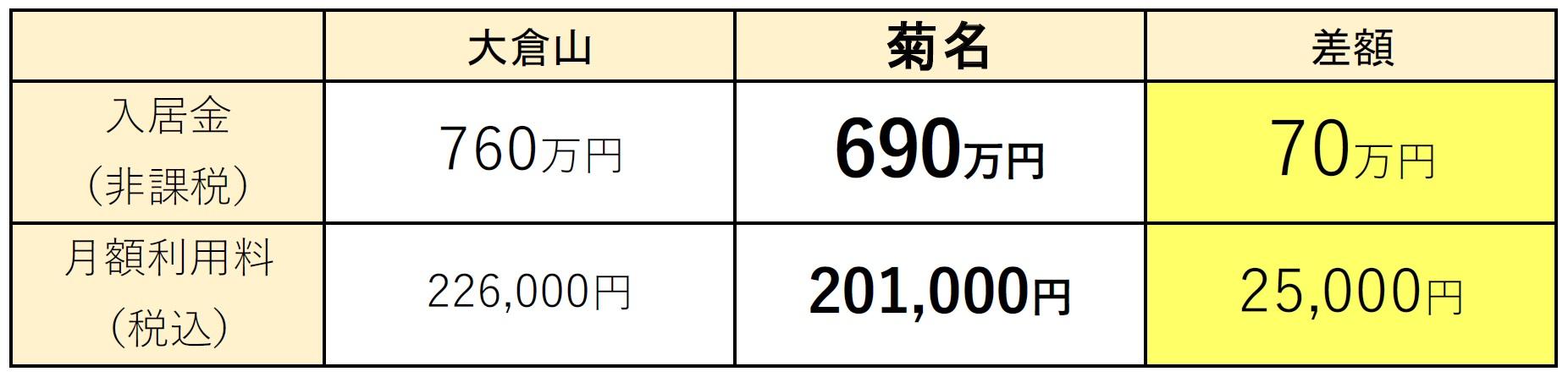 ニチイホーム菊名 キャンペーンイメージ 2