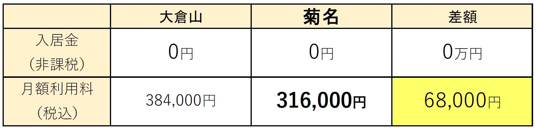 ニチイホーム菊名 キャンペーンイメージ 3