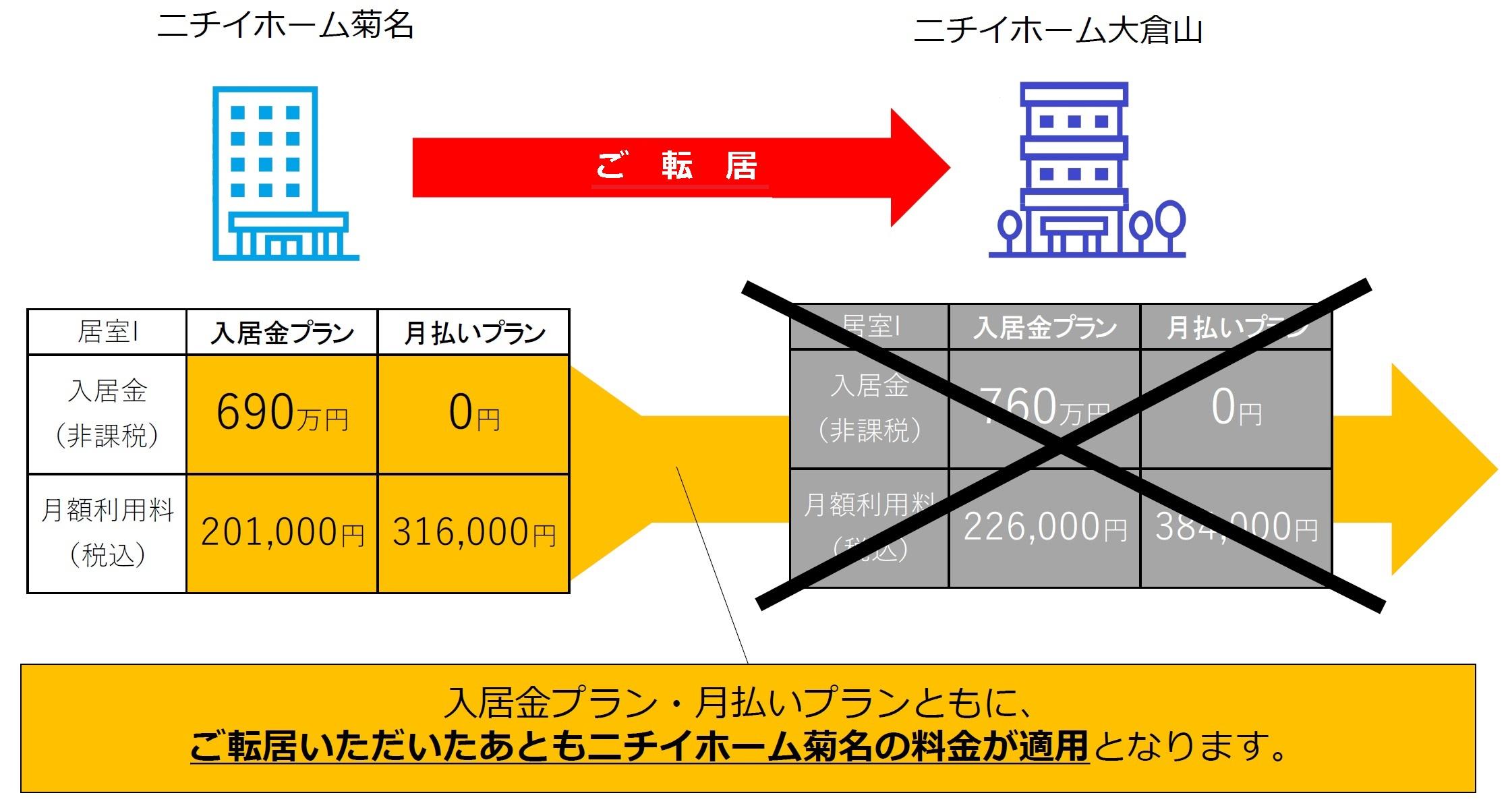 ニチイホーム菊名 キャンペーンイメージ 1